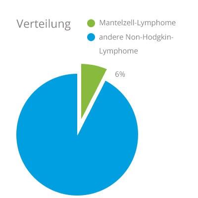 Anteil der Mantelzell-Lymphome im Verhältnis zu anderen Non-Hodgkin-Lymphomen. Erstellt nach: A Clinical Evaluation of the International Lymphoma Study Group Classification of Non-Hodgkin's Lymphoma; Blood: vol. 89; June 1997.