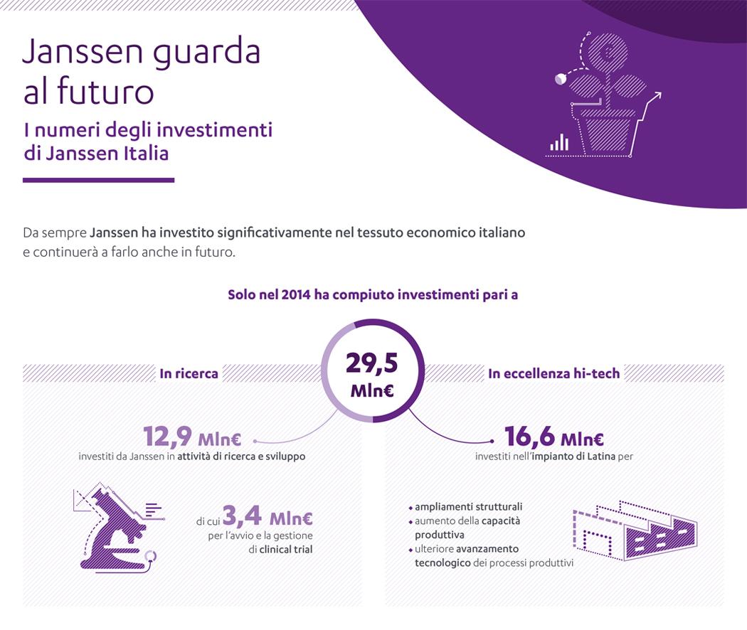 Infografica - Investimenti di Janssen Italia