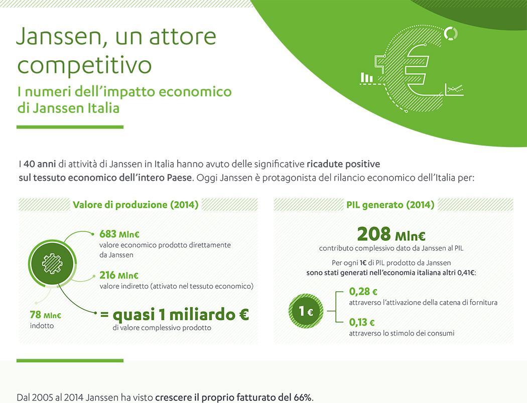 Impatto economico di Janssen Italia