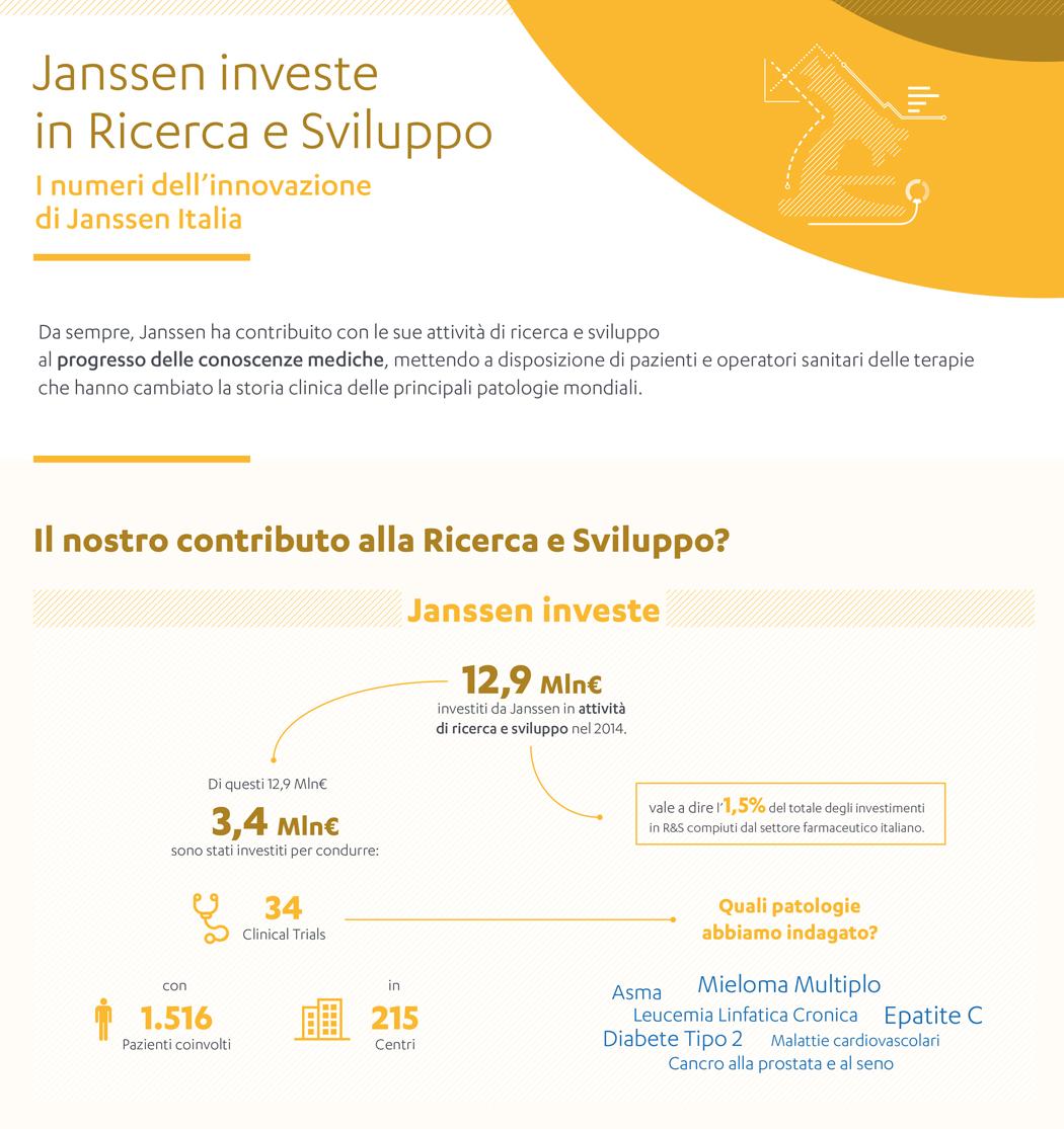 Infografica Ricerca & Sviluppo
