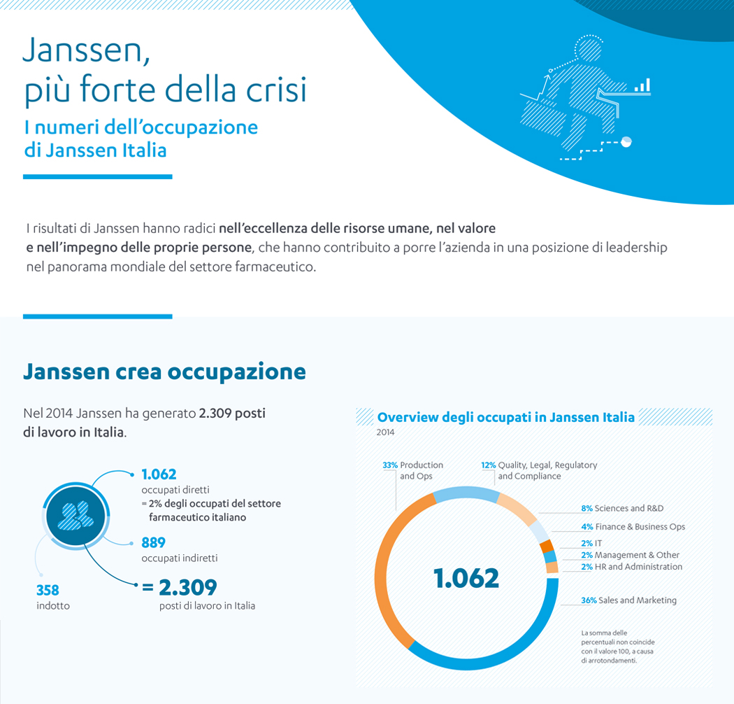 Infografica: Occupazione