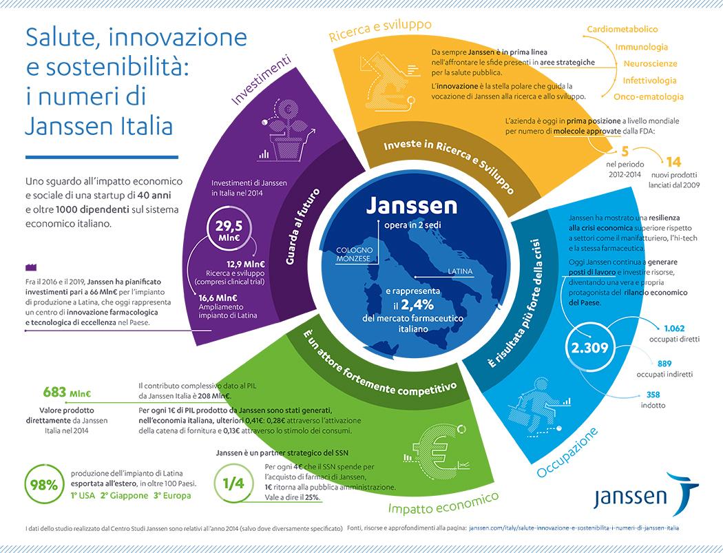 Infografica: Panoramica generale di Janssen Italia