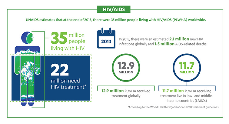People living with HIV 2013