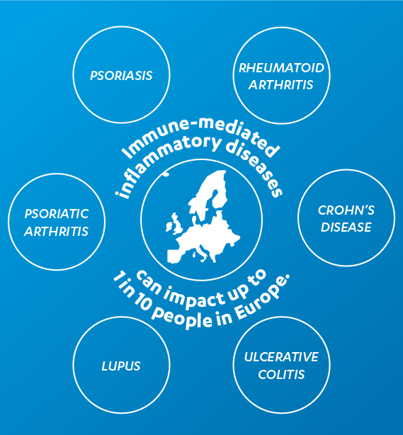 Infographic showing immune-mediated inflammatory diseases can impact up to 1 in 10 people with circles containing psoriasis, rheumatoid arthritis, Crohn's disease, ulcerative colitis, lupus and psoriatic arthritis.