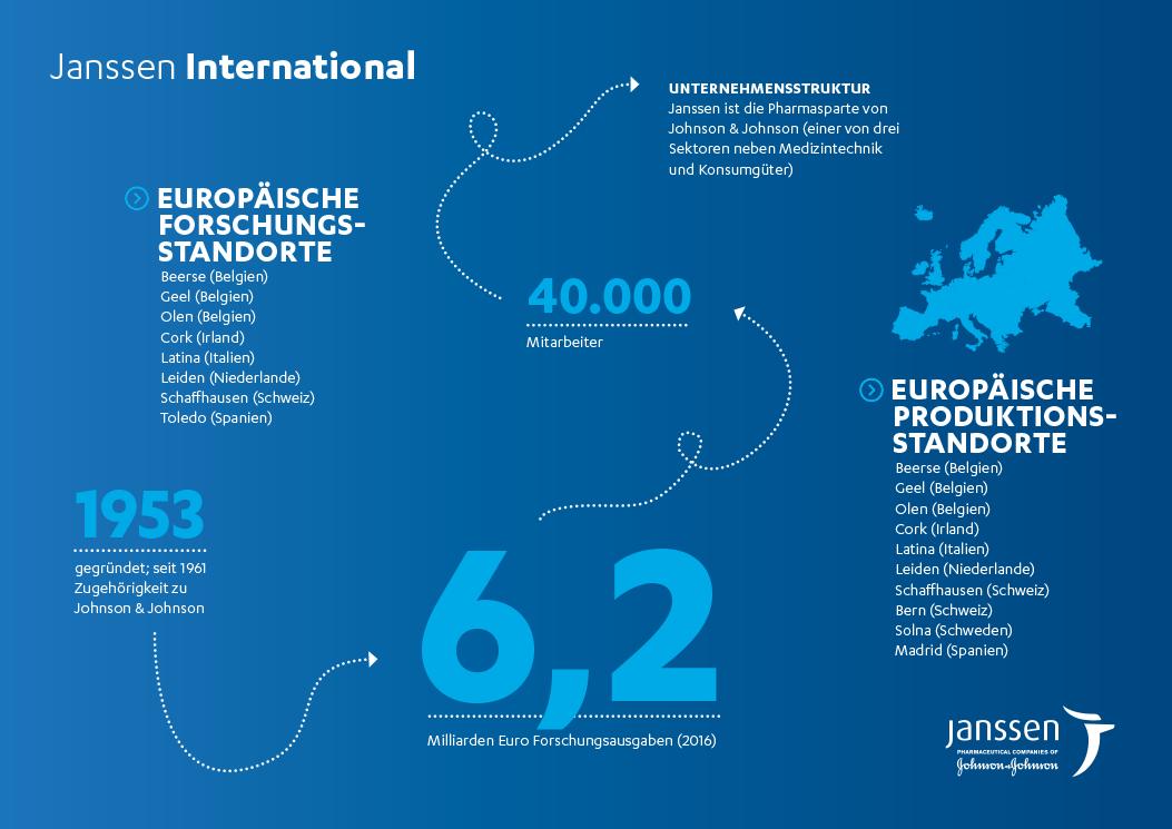 Daten und Fakten Janssen International