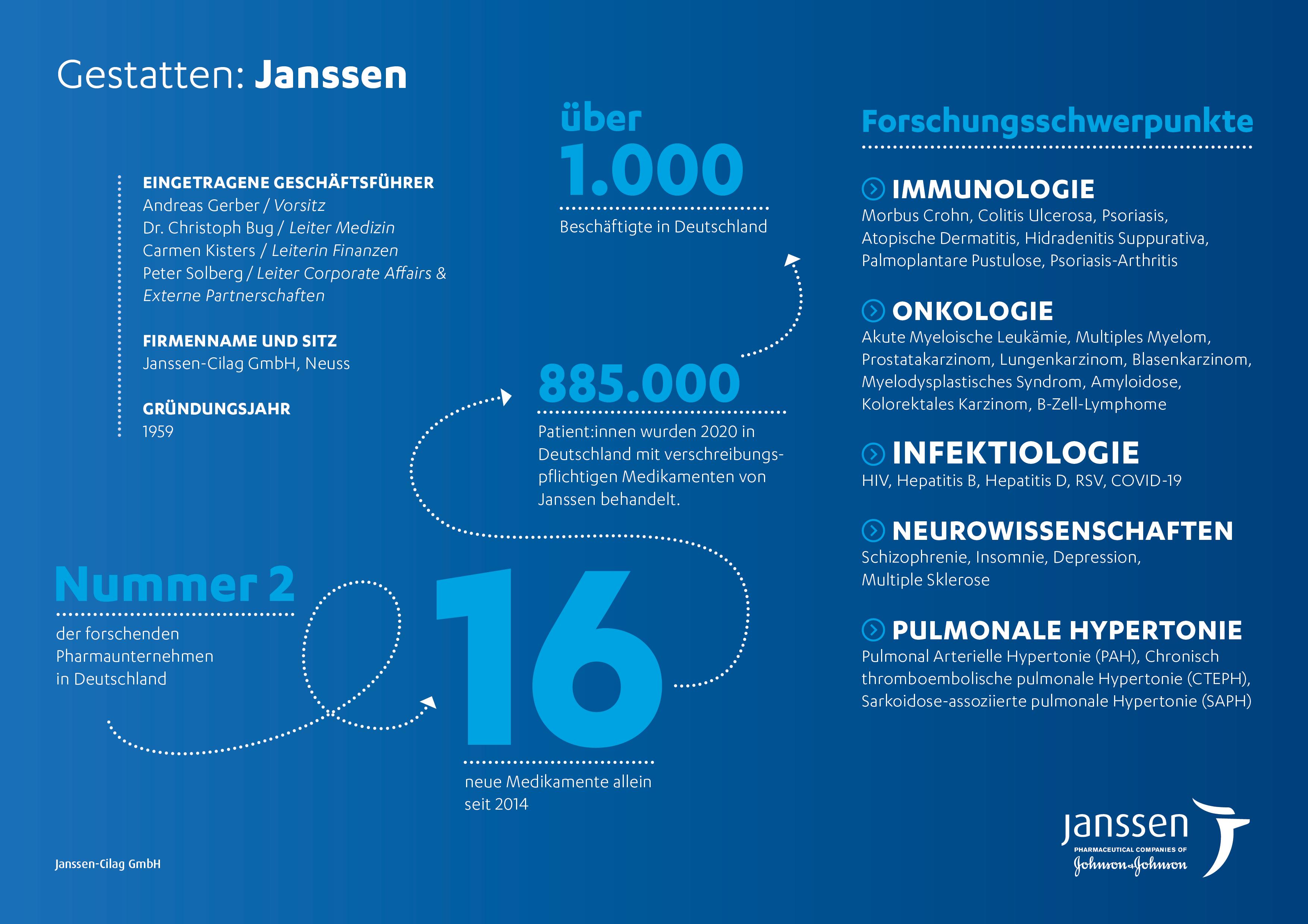 Daten und Fakten Janssen Deutschland