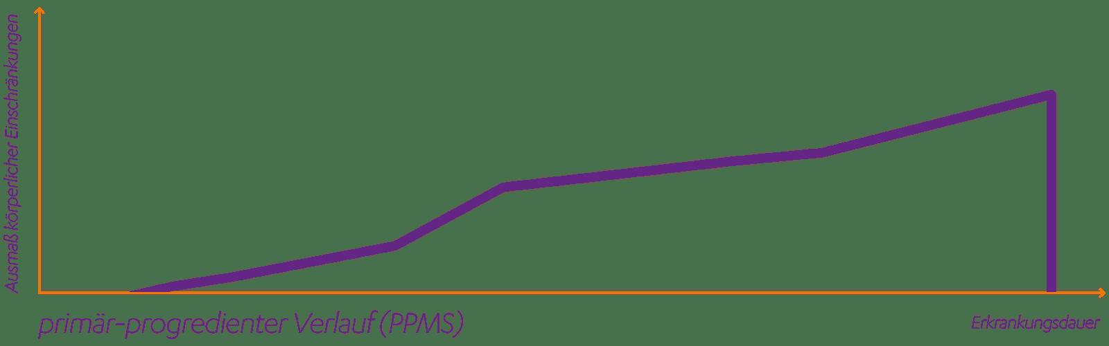 Primär progrediente Multiple Sklerose