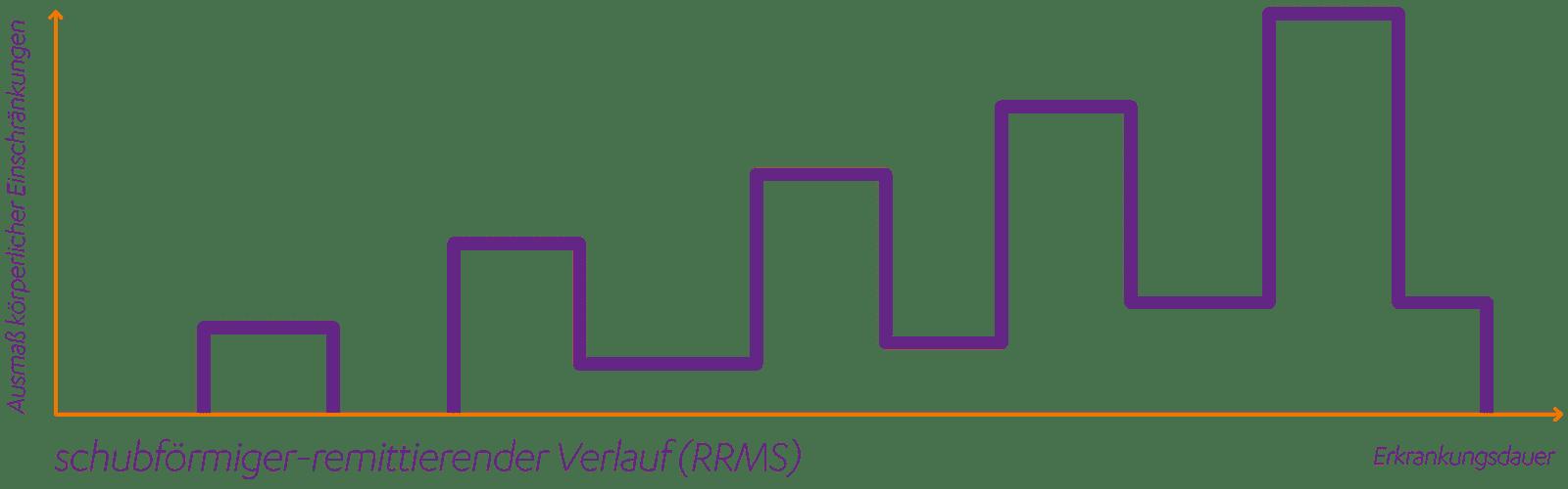 Schubförmig remittierende Multiple Sklerose