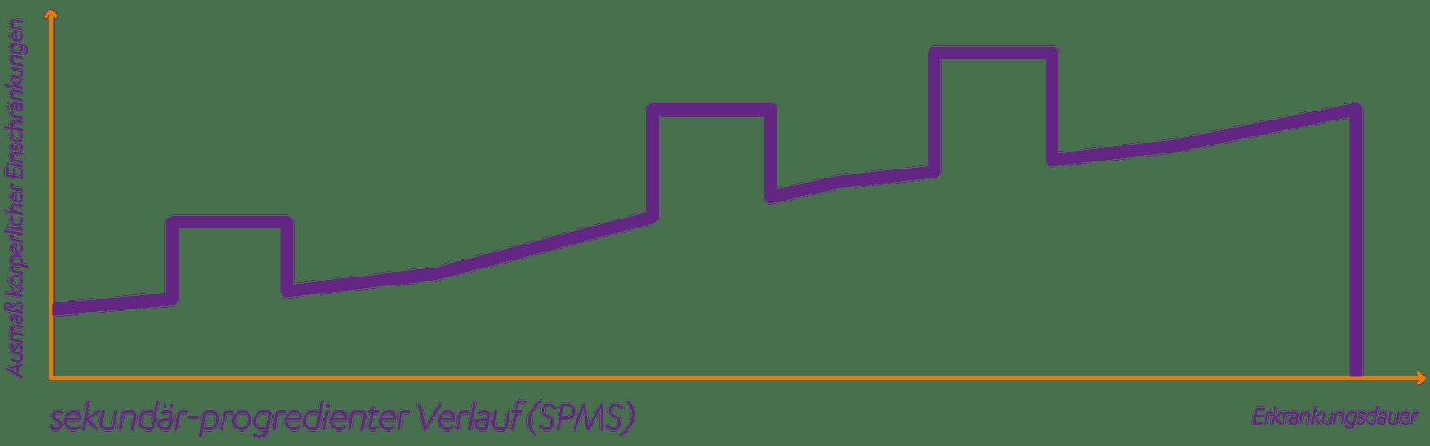 Sekundär progrediente Multiple Sklerose