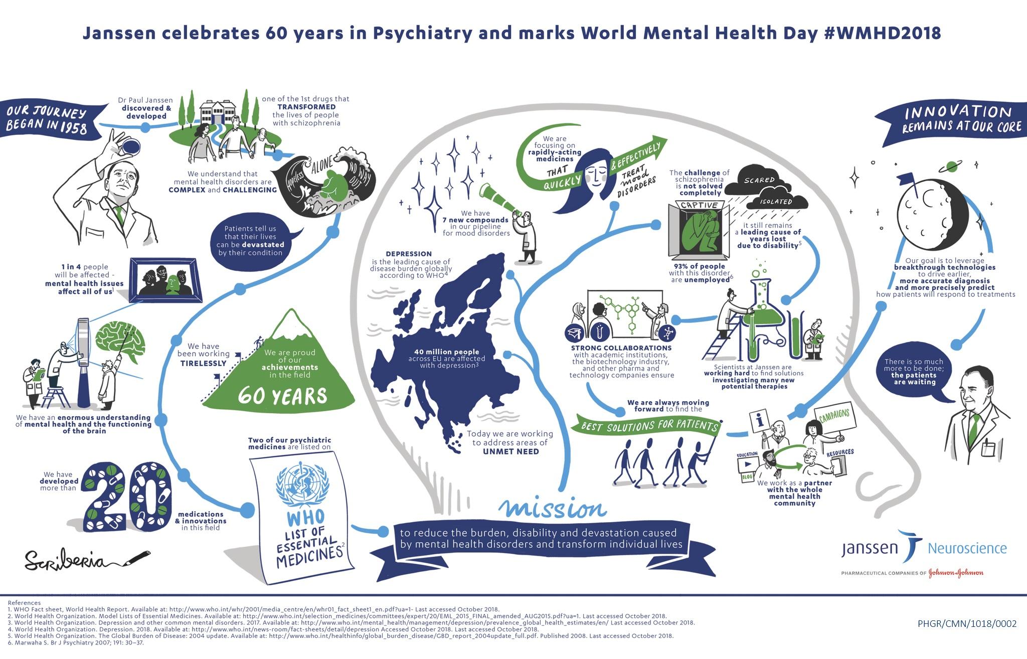 Παγκόσμια Ημέρα Ψυχικής Υγείας Janssen Greece