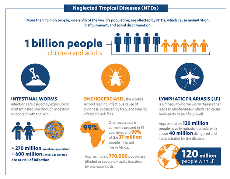 Neglected Tropical Diseases (NTDs)