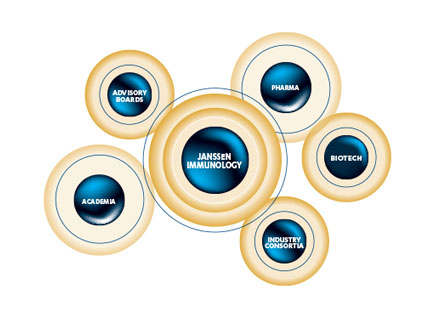 Janssen Immunology Collaboration Groups