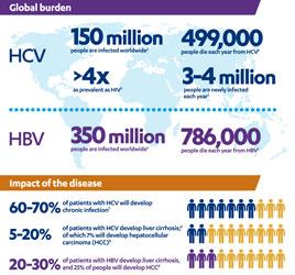 Globalna pandemija virusnega hepatitisa